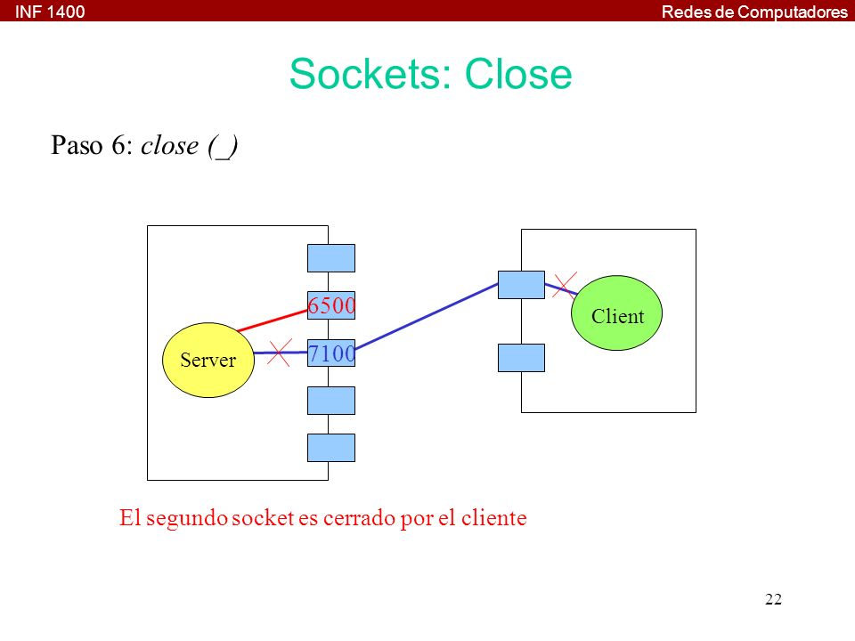 Sockets: Close Paso 6: close (_) 6500 7100