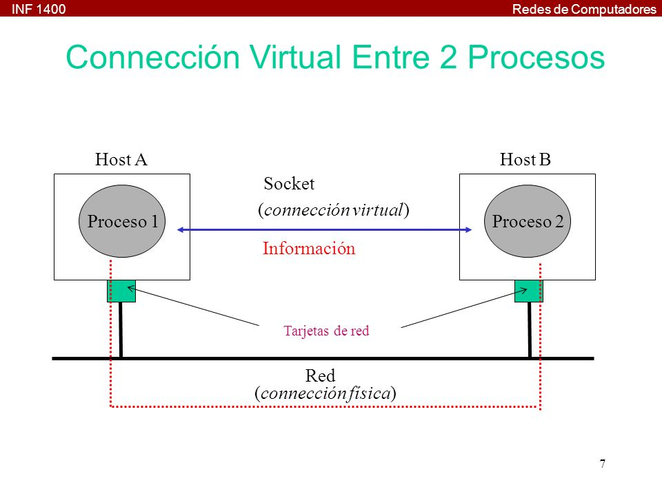 Connección Virtual Entre 2 Procesos
