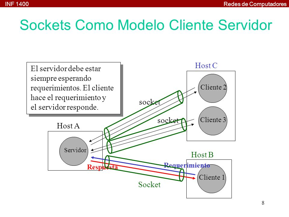 Sockets Como Modelo Cliente Servidor