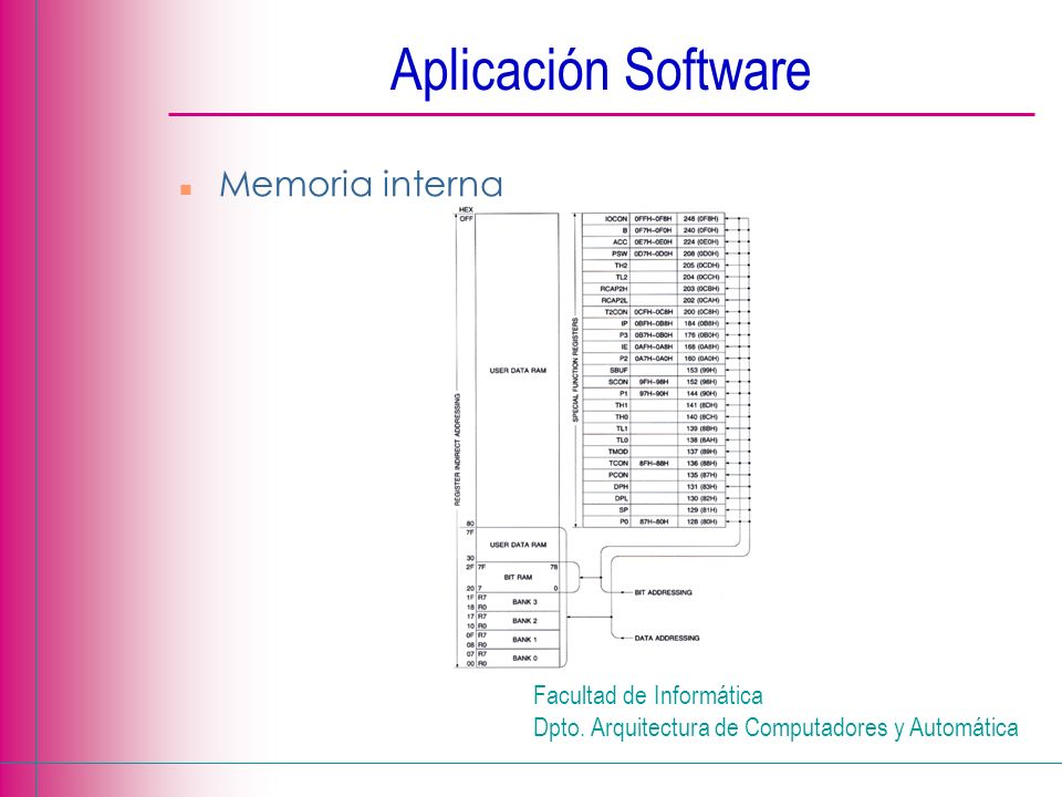 Aplicación Software Memoria interna