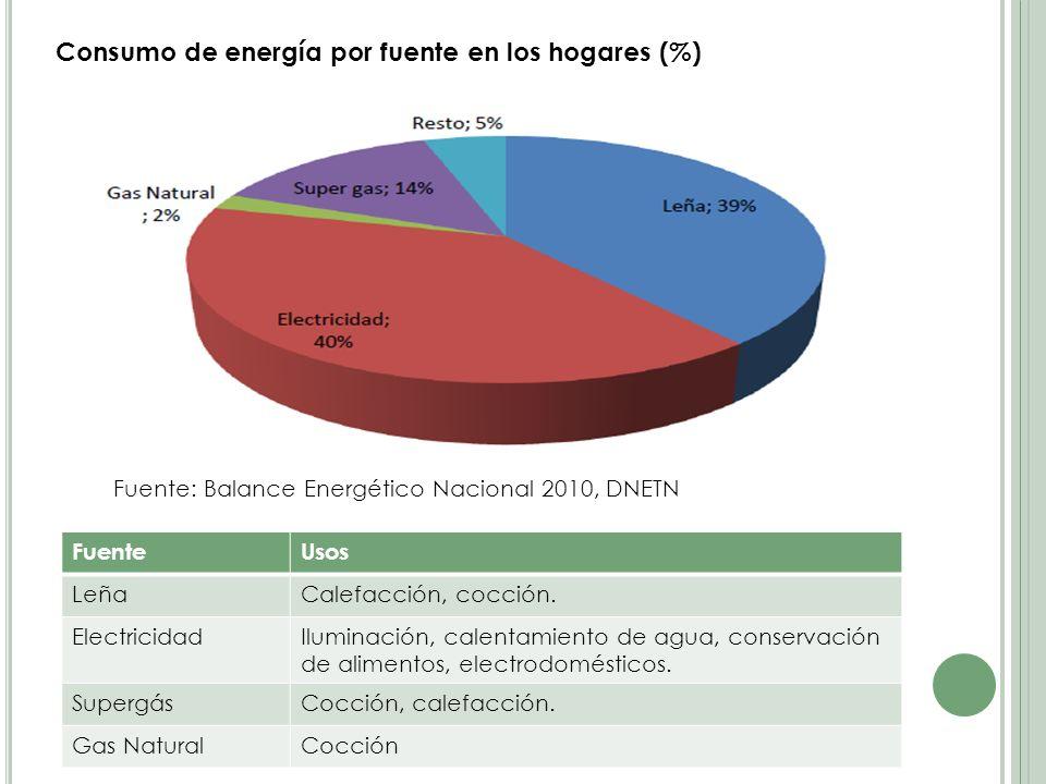 Consumo de energía por fuente en los hogares (%)