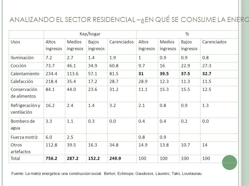 ANALIZANDO EL SECTOR RESIDENCIAL –¿EN QUÉ SE CONSUME LA ENERGÍA