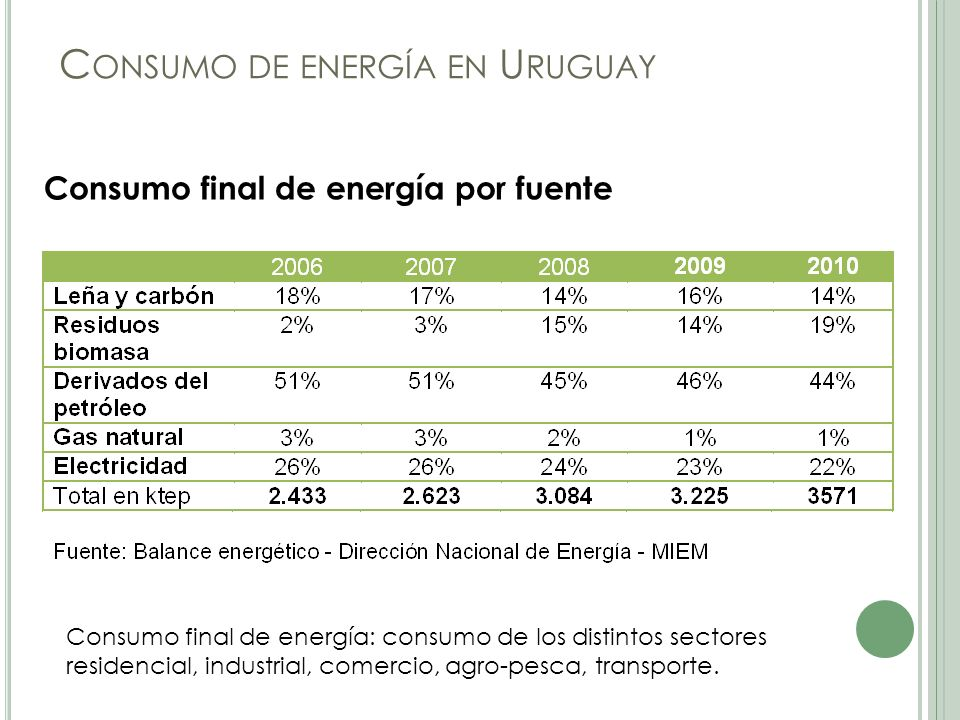 Consumo de energía en Uruguay