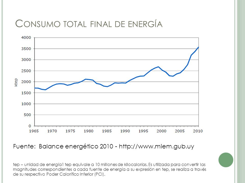 Consumo total final de energía