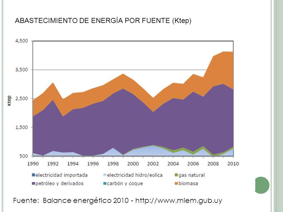 ABASTECIMIENTO DE ENERGÍA POR FUENTE (Ktep)