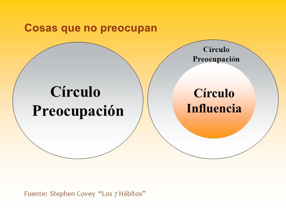 Círculo Preocupación Círculo Influencia Cosas que no preocupan Círculo
