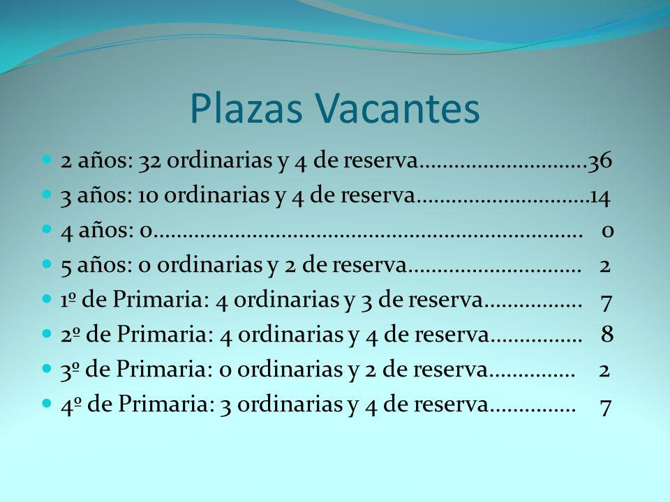 Plazas Vacantes 2 años: 32 ordinarias y 4 de reserva………………………..36
