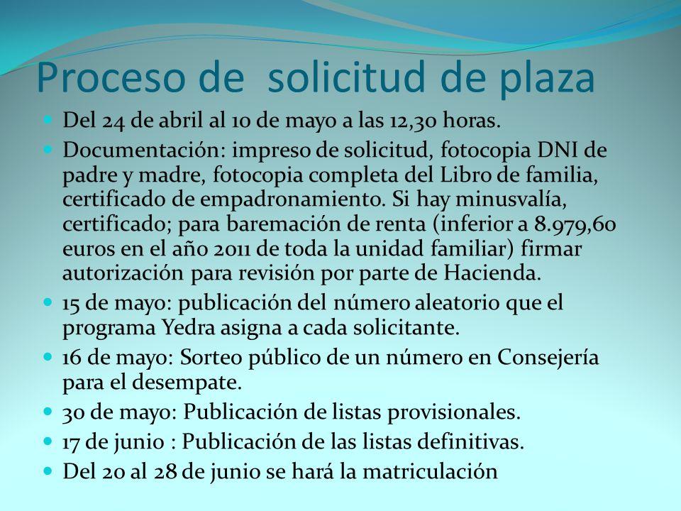 Proceso de solicitud de plaza