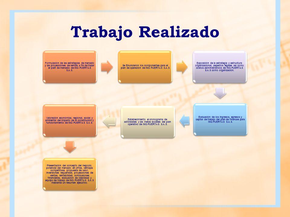 Trabajo Realizado Formulación de las estrategias de mercado y las proyecciones de ventas a fin de trazar el plan de mercado de ING PUERTAS S.A.S.