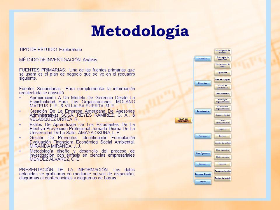Metodología TIPO DE ESTUDIO: Exploratorio