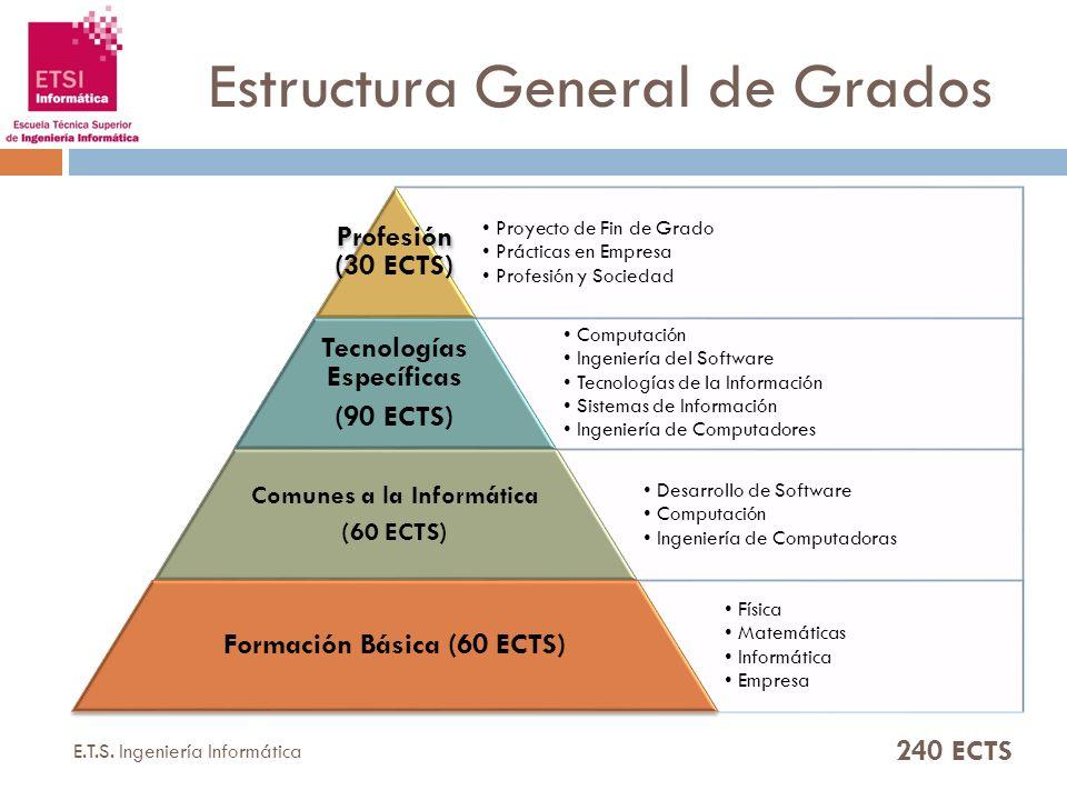 Estructura General de Grados