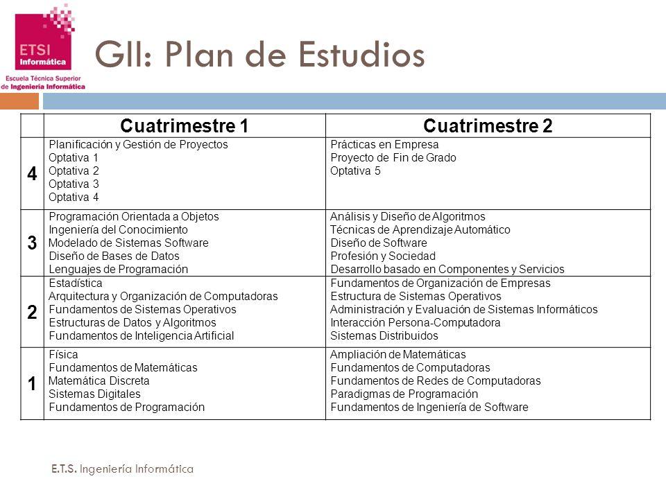 GII: Plan de Estudios Cuatrimestre 1 Cuatrimestre 2 4 3 2 1
