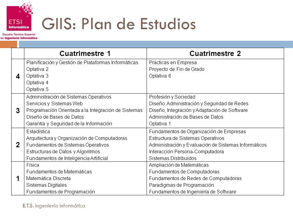 GIIS: Plan de Estudios Cuatrimestre 1 Cuatrimestre 2 4 3 2 1
