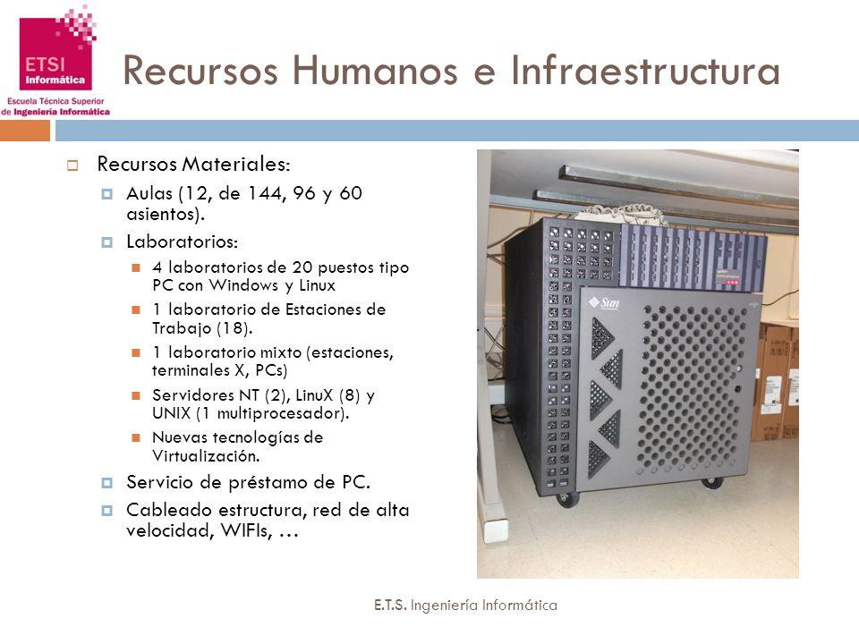 Recursos Humanos e Infraestructura