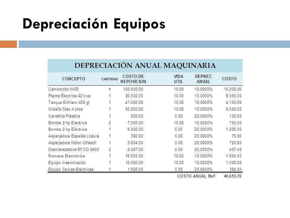 Depreciación Equipos