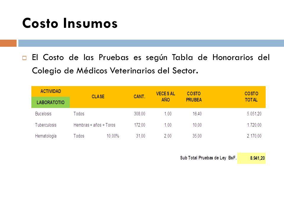 Costo Insumos El Costo de las Pruebas es según Tabla de Honorarios del Colegio de Médicos Veterinarios del Sector.