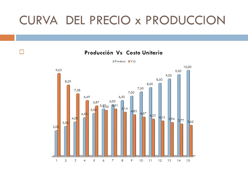 CURVA DEL PRECIO x PRODUCCION