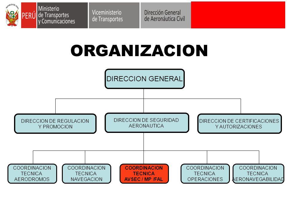 ORGANIZACION DIRECCION GENERAL DIRECCION DE REGULACION Y PROMOCION