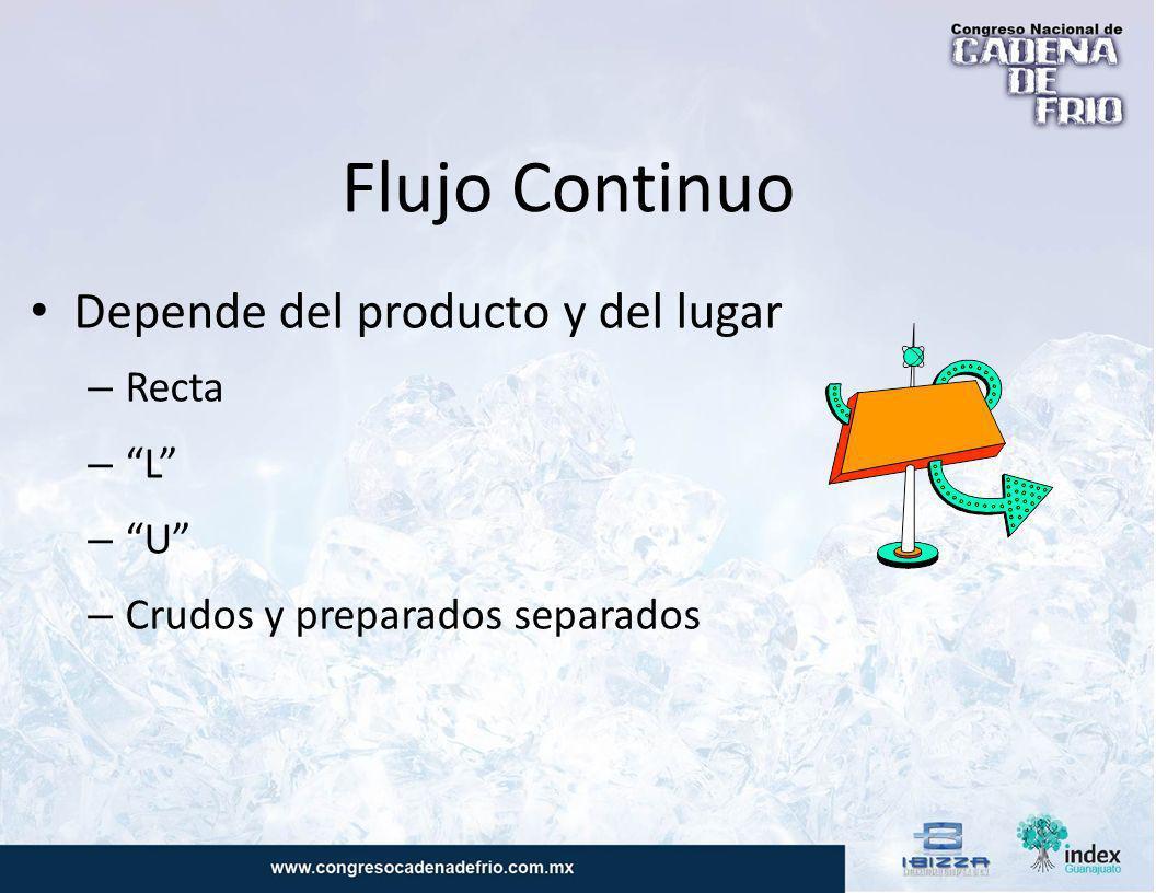 Flujo Continuo Depende del producto y del lugar Recta L U