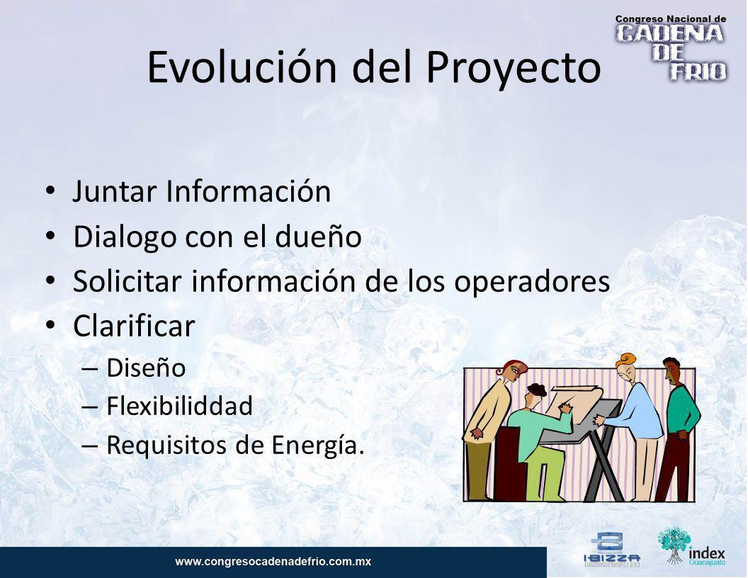 Evolución del Proyecto