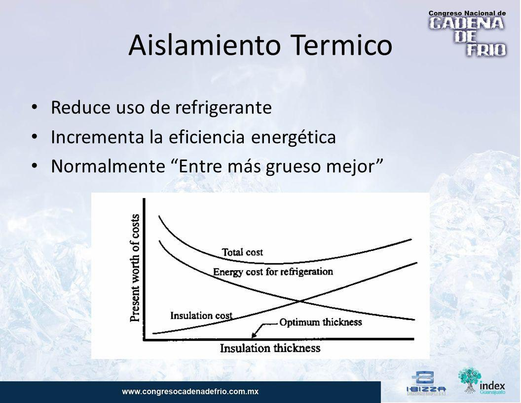 Aislamiento Termico Reduce uso de refrigerante