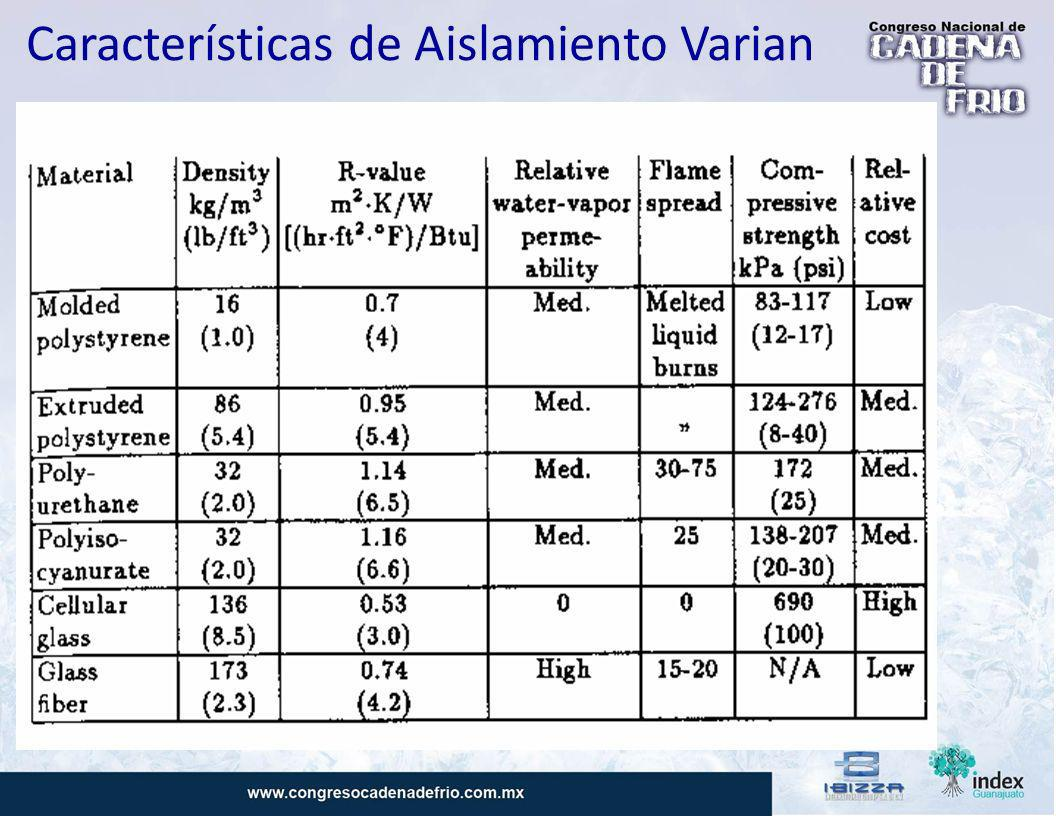 Características de Aislamiento Varian
