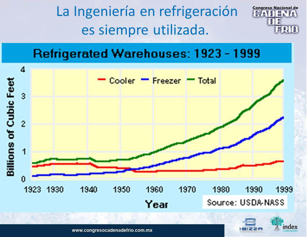 La Ingeniería en refrigeración
