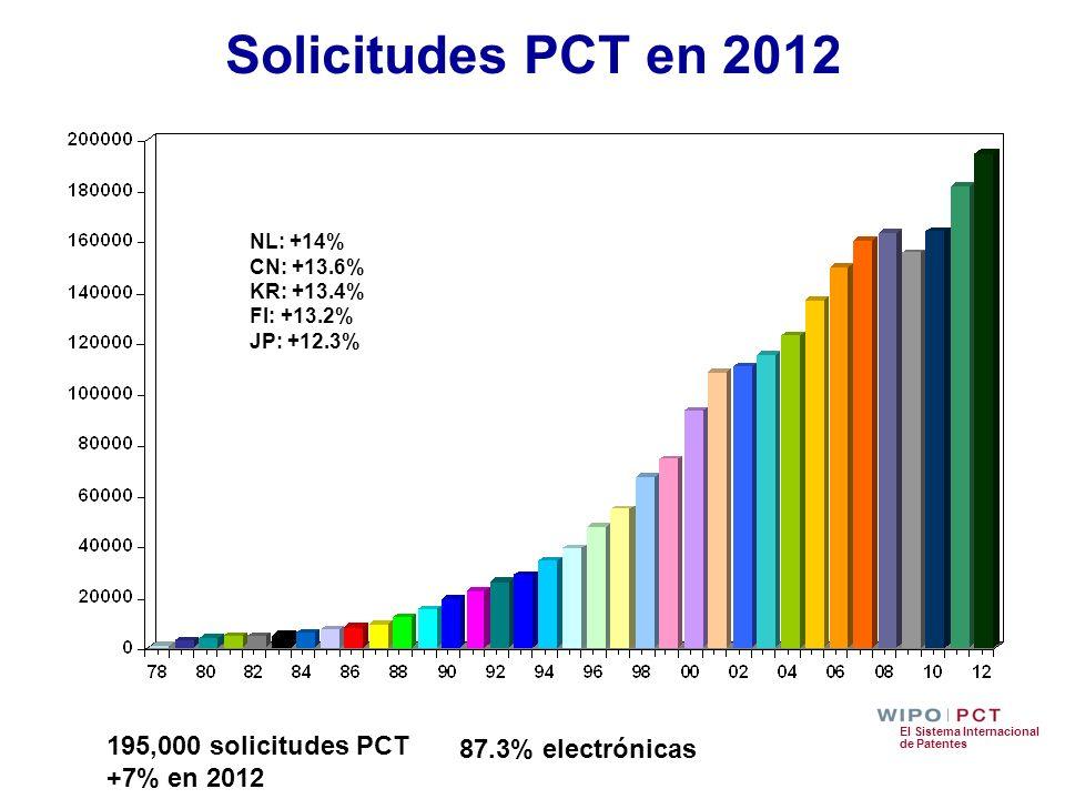 Solicitudes PCT en 2012 195,000 solicitudes PCT +7% en 2012