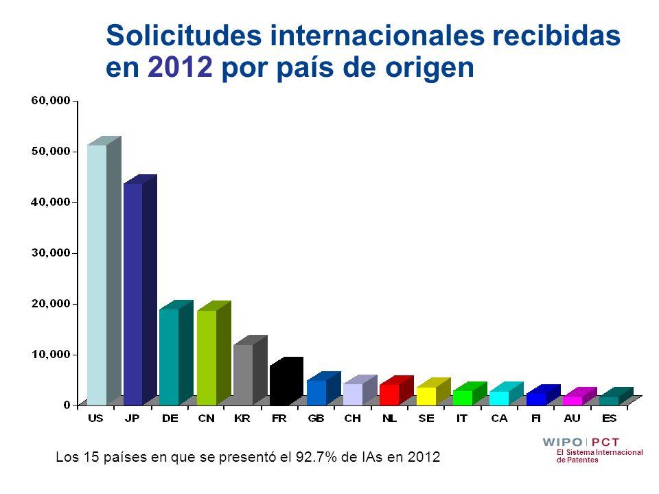 Solicitudes internacionales recibidas en 2012 por país de origen