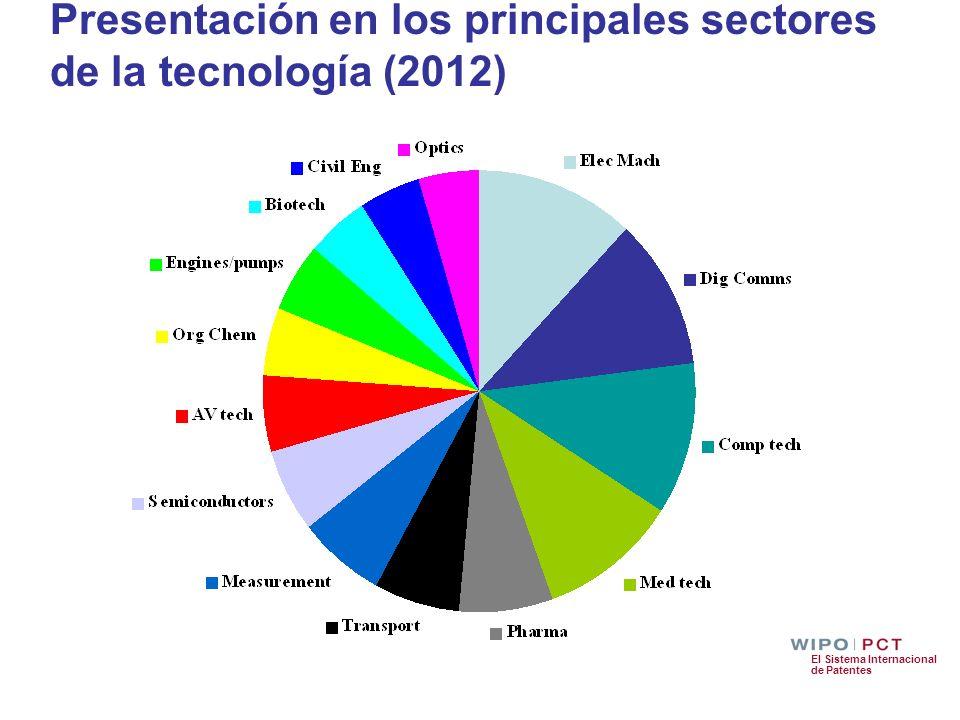 Presentación en los principales sectores de la tecnología (2012)