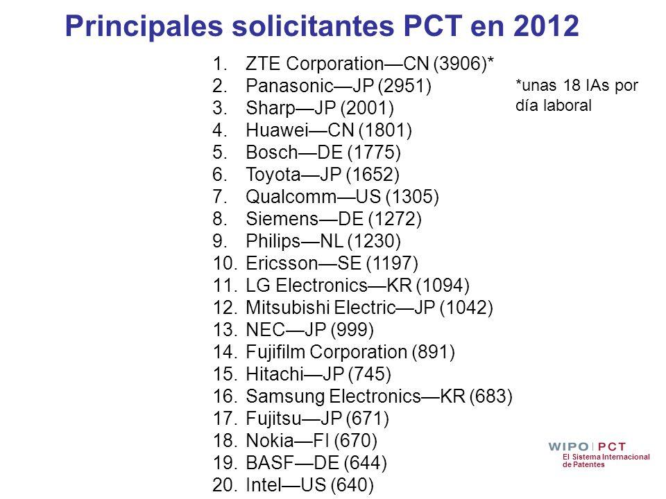 Principales solicitantes PCT en 2012