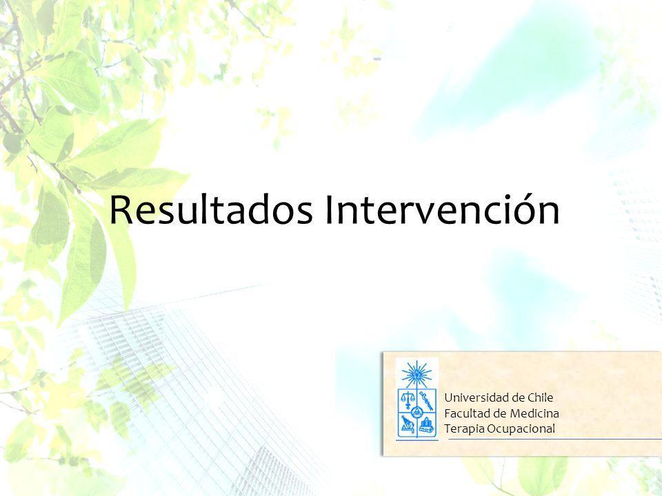 Resultados Intervención