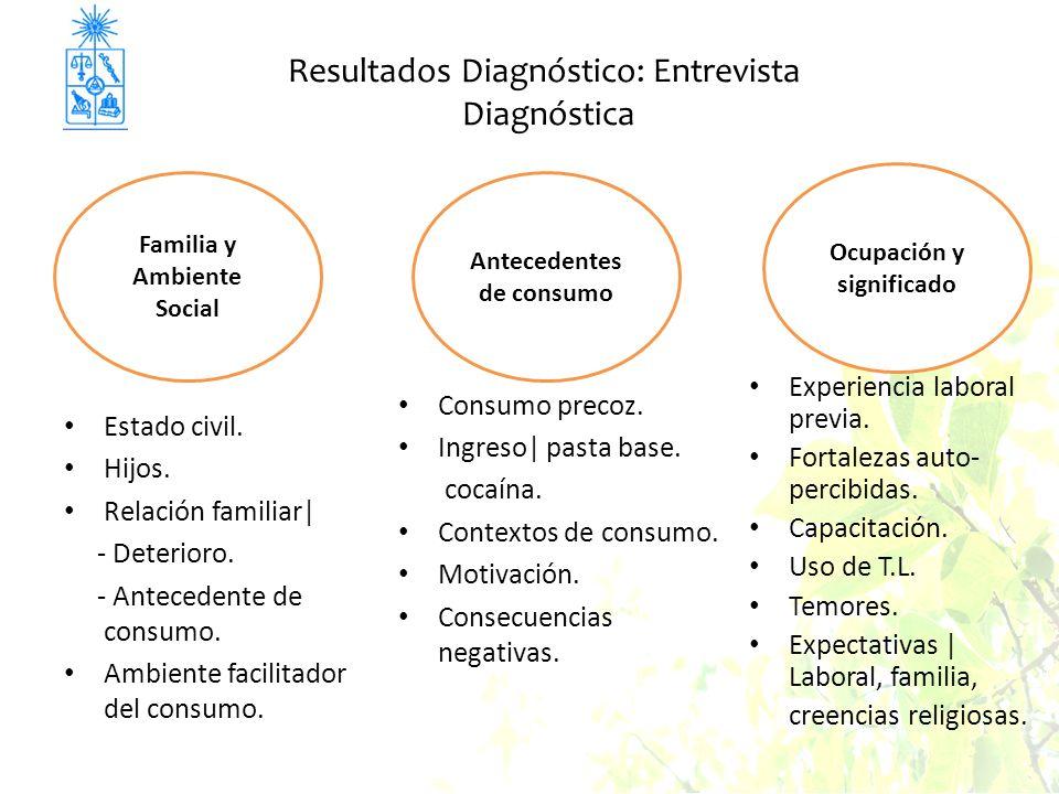 Resultados Diagnóstico: Entrevista Diagnóstica