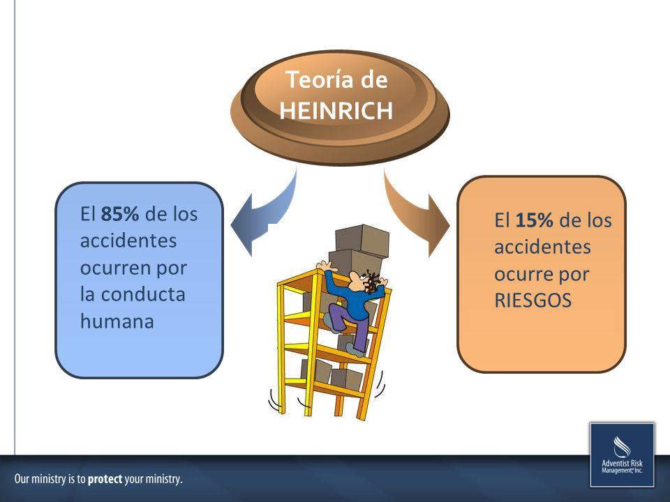 Teoría de HEINRICH. El 85% de los accidentes ocurren por la conducta humana.