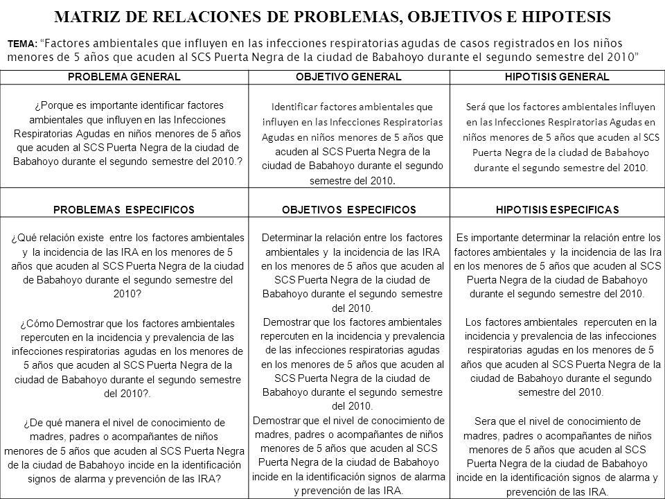 PROBLEMAS ESPECIFICOS OBJETIVOS ESPECIFICOS HIPOTISIS ESPECIFICAS