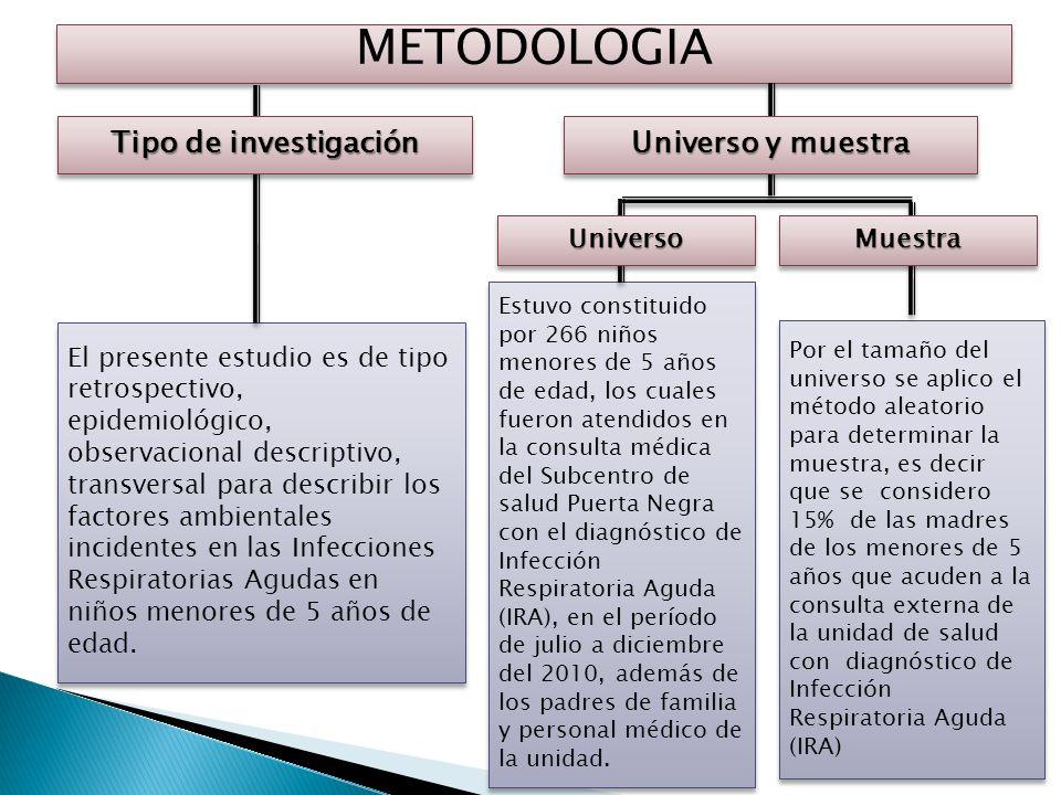 METODOLOGIA Tipo de investigación Universo y muestra Universo Muestra