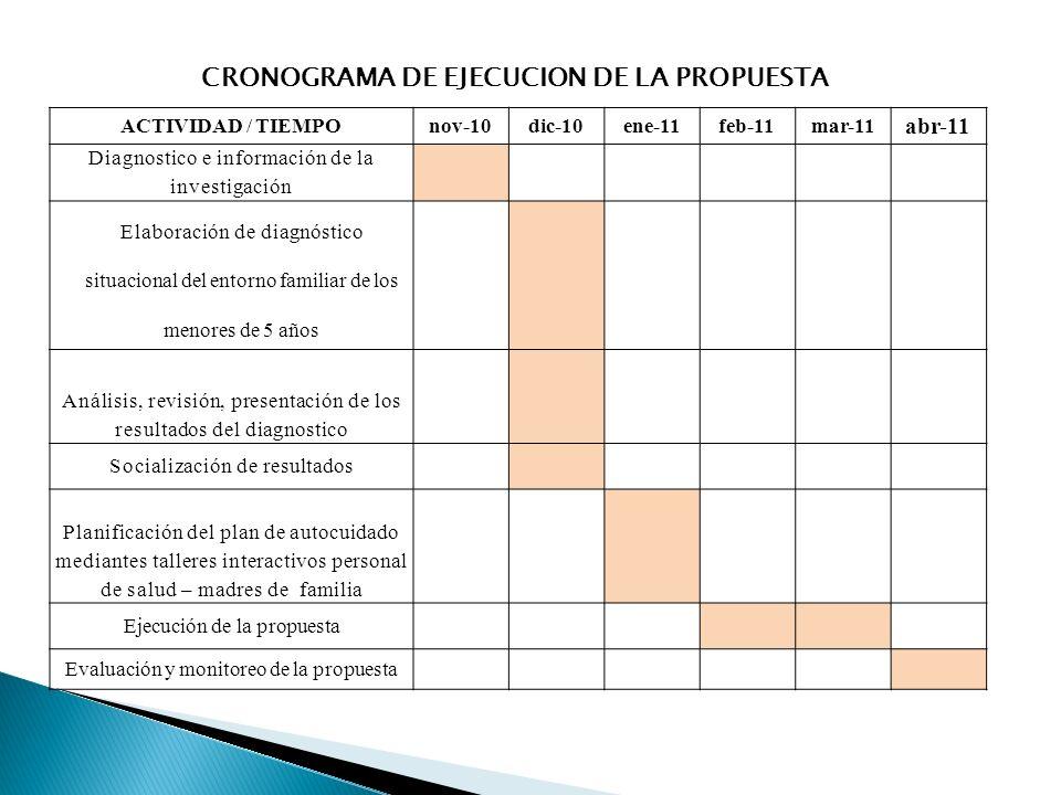 CRONOGRAMA DE EJECUCION DE LA PROPUESTA