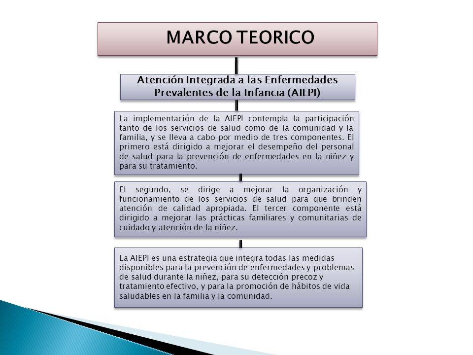 MARCO TEORICO Atención Integrada a las Enfermedades Prevalentes de la Infancia (AIEPI)