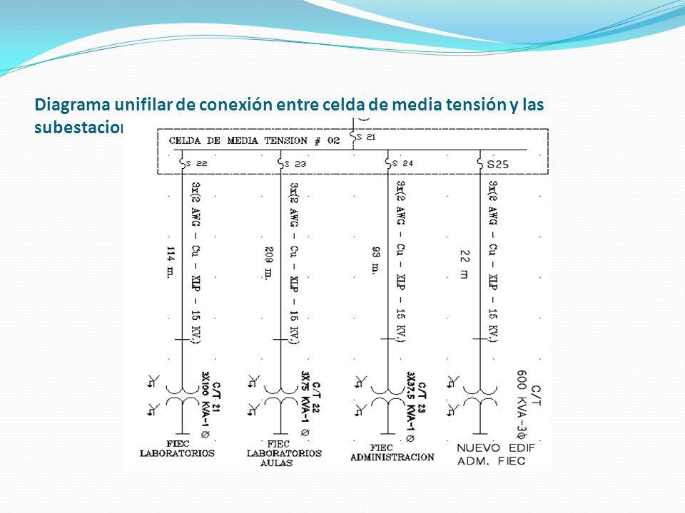 Diagrama unifilar de conexión entre celda de media tensión y las subestaciones eléctricas de la FIEC