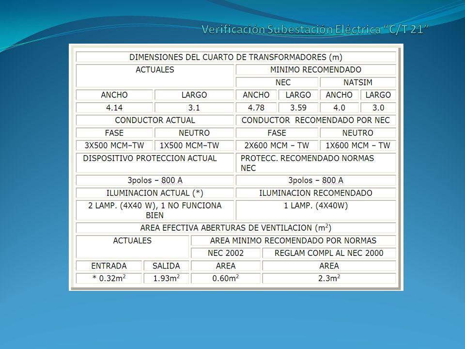 Verificación Subestación Eléctrica C/T 21