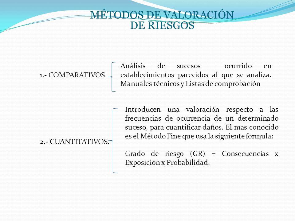 MÉTODOS DE VALORACIÓN DE RIESGOS