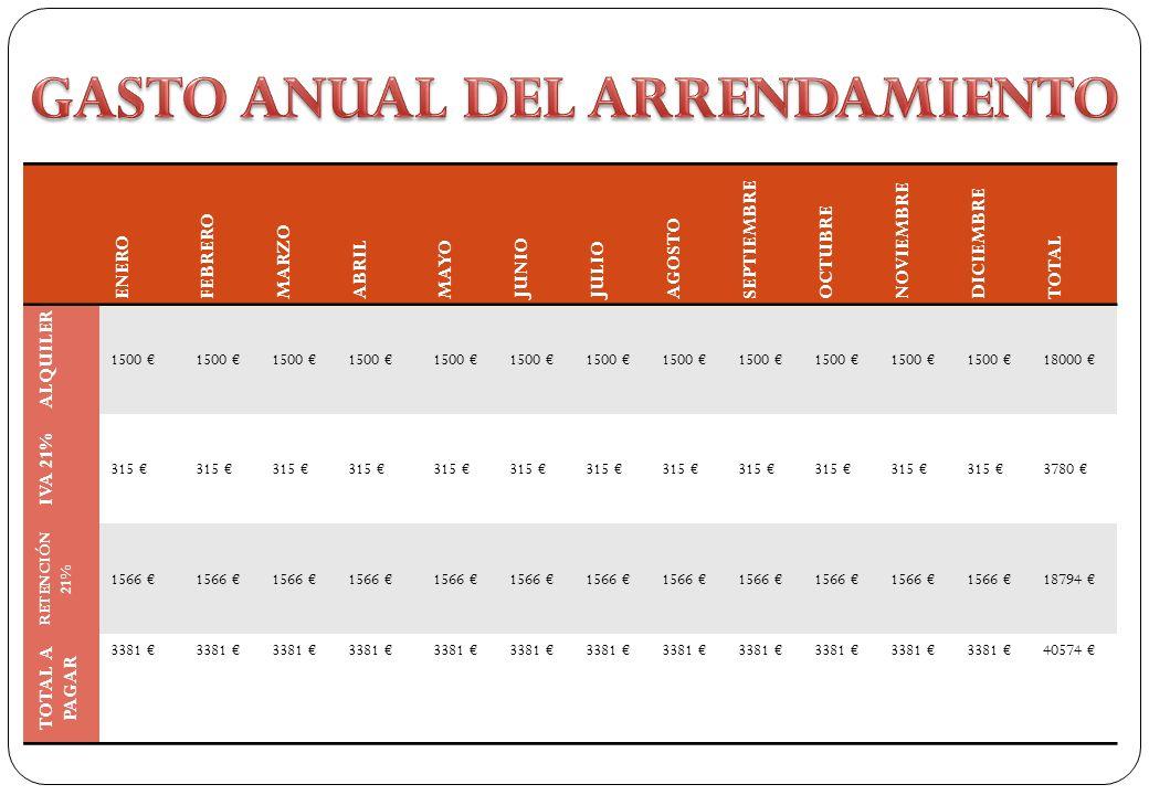GASTO ANUAL DEL ARRENDAMIENTO