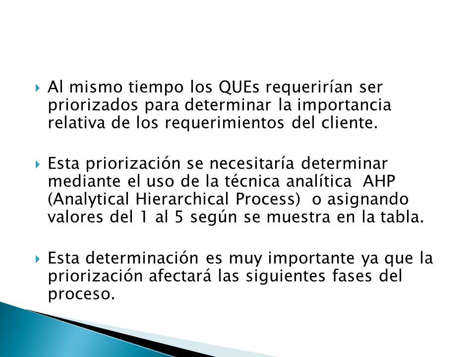 Al mismo tiempo los QUEs requerirían ser priorizados para determinar la importancia relativa de los requerimientos del cliente.