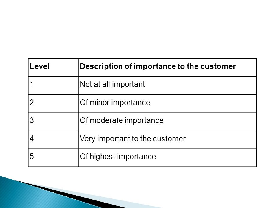 Level Description of importance to the customer. 1. Not at all important. 2. Of minor importance.