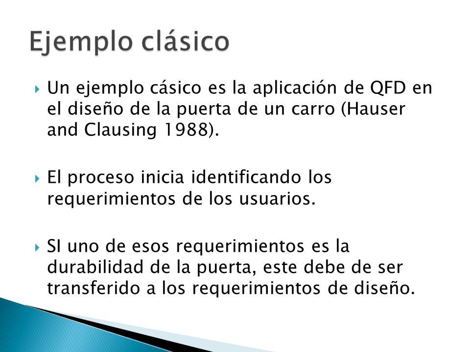Ejemplo clásico Un ejemplo cásico es la aplicación de QFD en el diseño de la puerta de un carro (Hauser and Clausing 1988).