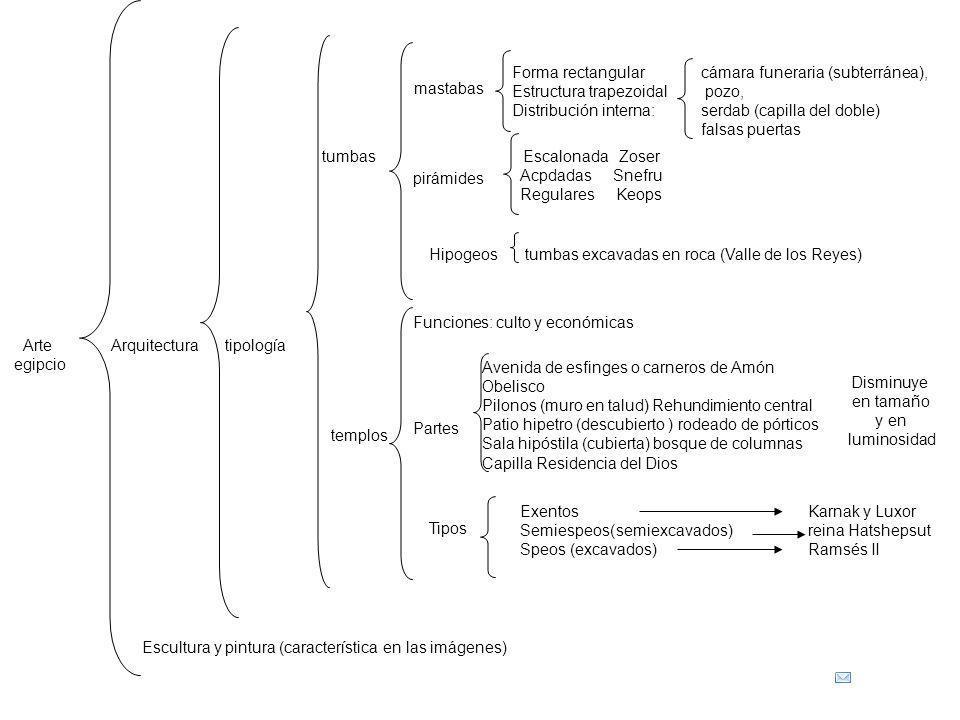 Estructura trapezoidal Distribución interna: