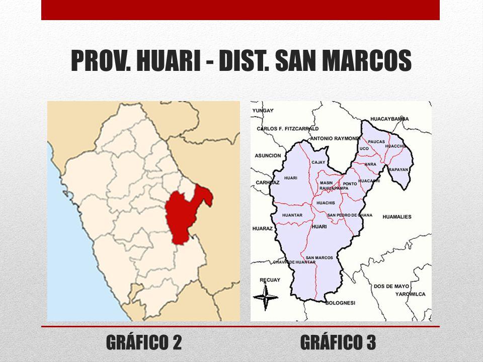 PROV. HUARI - DIST. SAN MARCOS