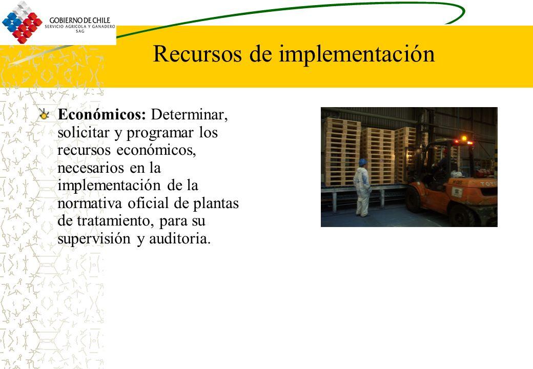 Recursos de implementación