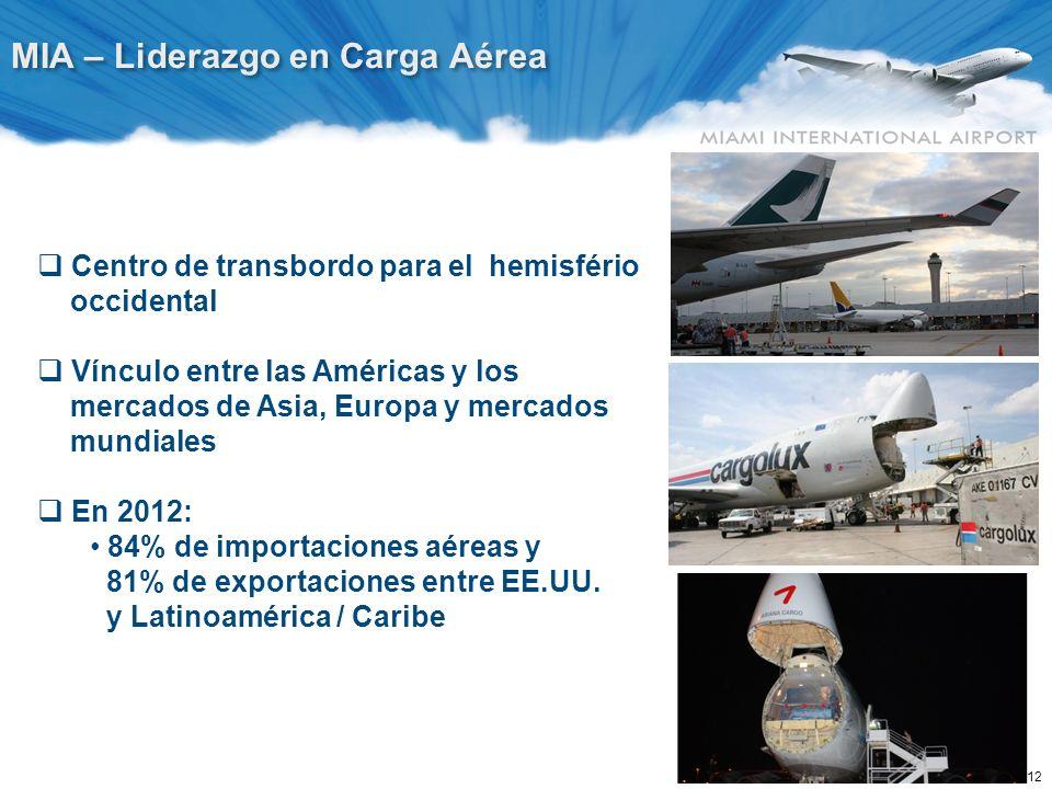 MIA – Categoría entre Aeropuertos EE.UU.