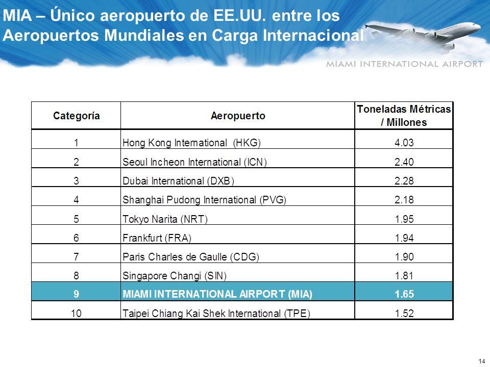 MIA – Datos Sobre Carga y Servicio Aéreo